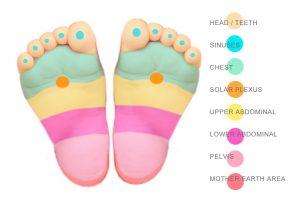 Punkter under fødderne